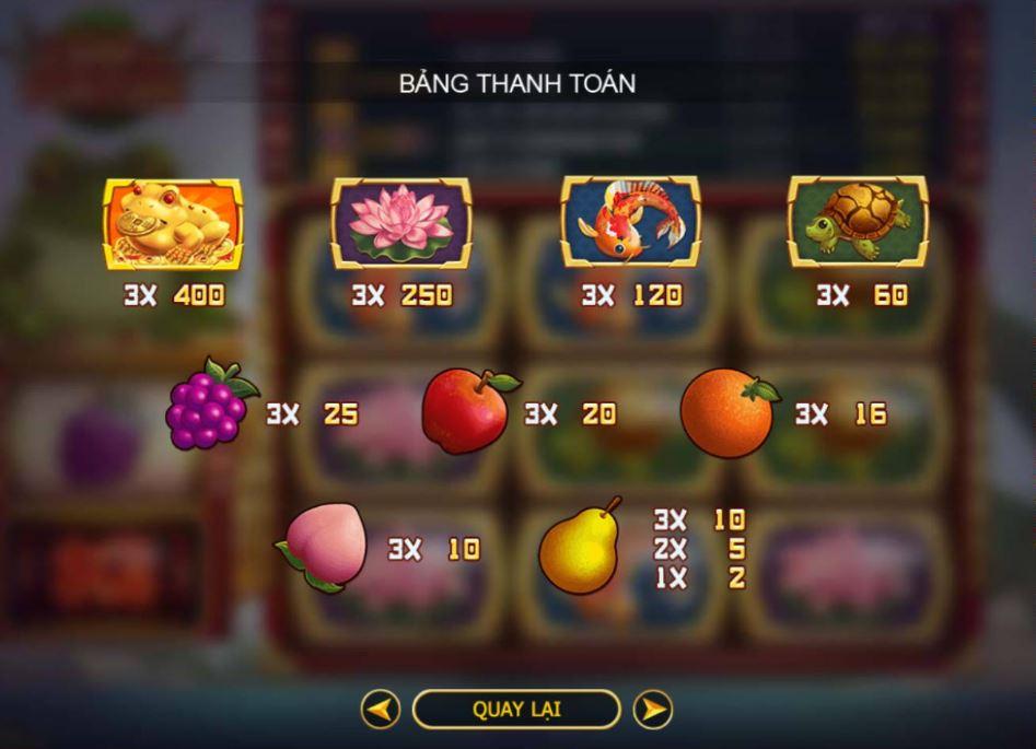 Bảng quy đổi điểm thưởng của các biểu tượng trong game