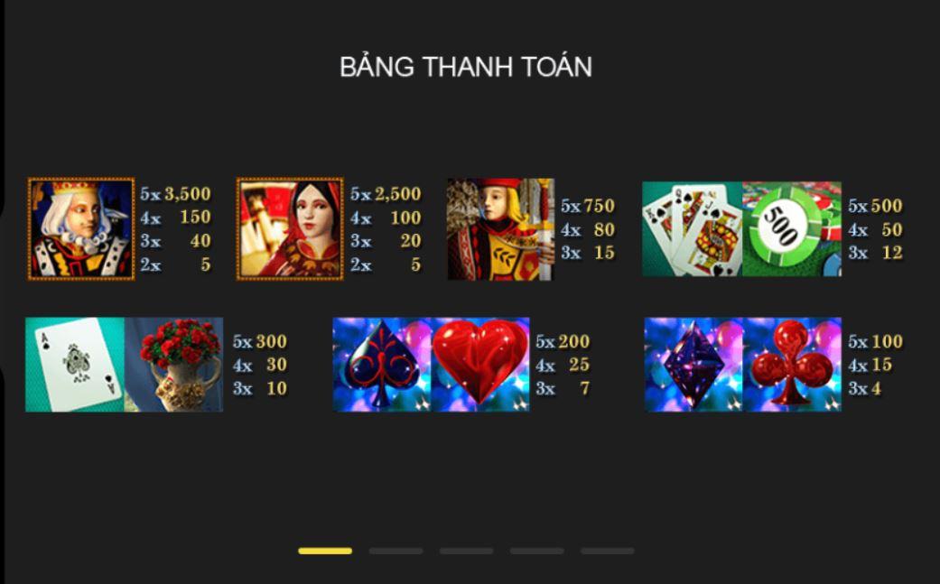Bảng quy đổi điểm thưởng trong game Casino Royale