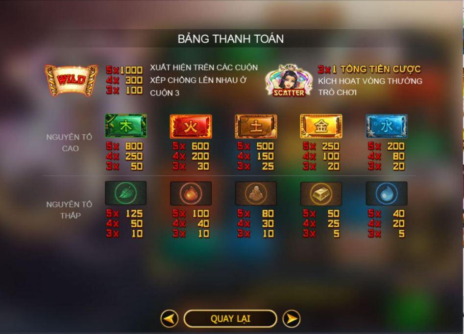 Bảng thanh toán trong slot game Nuwa