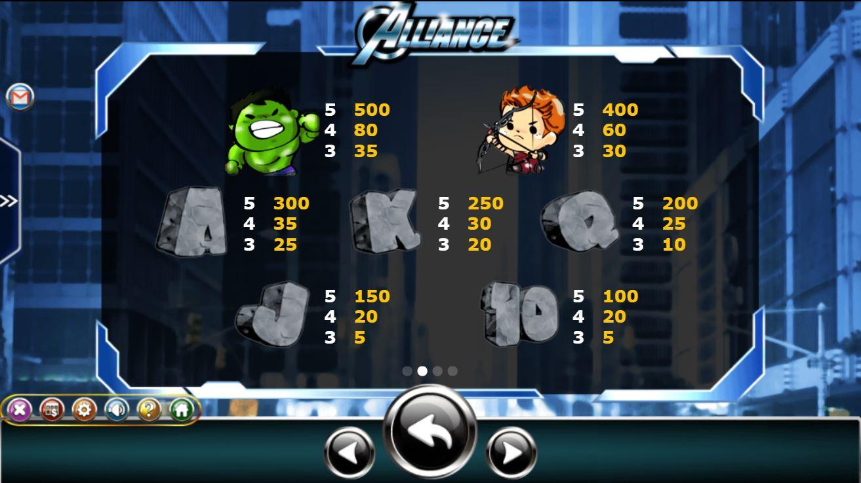 Các biểu tượng xuất hiện trong Alliance và mức quy đổi điểm thưởng